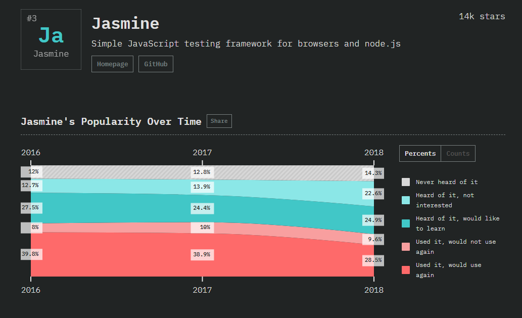 Jasmine popularity over time