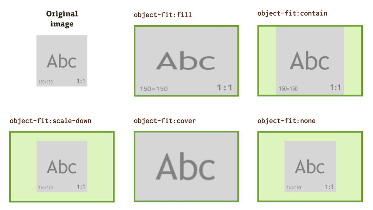 Object-Position Properties