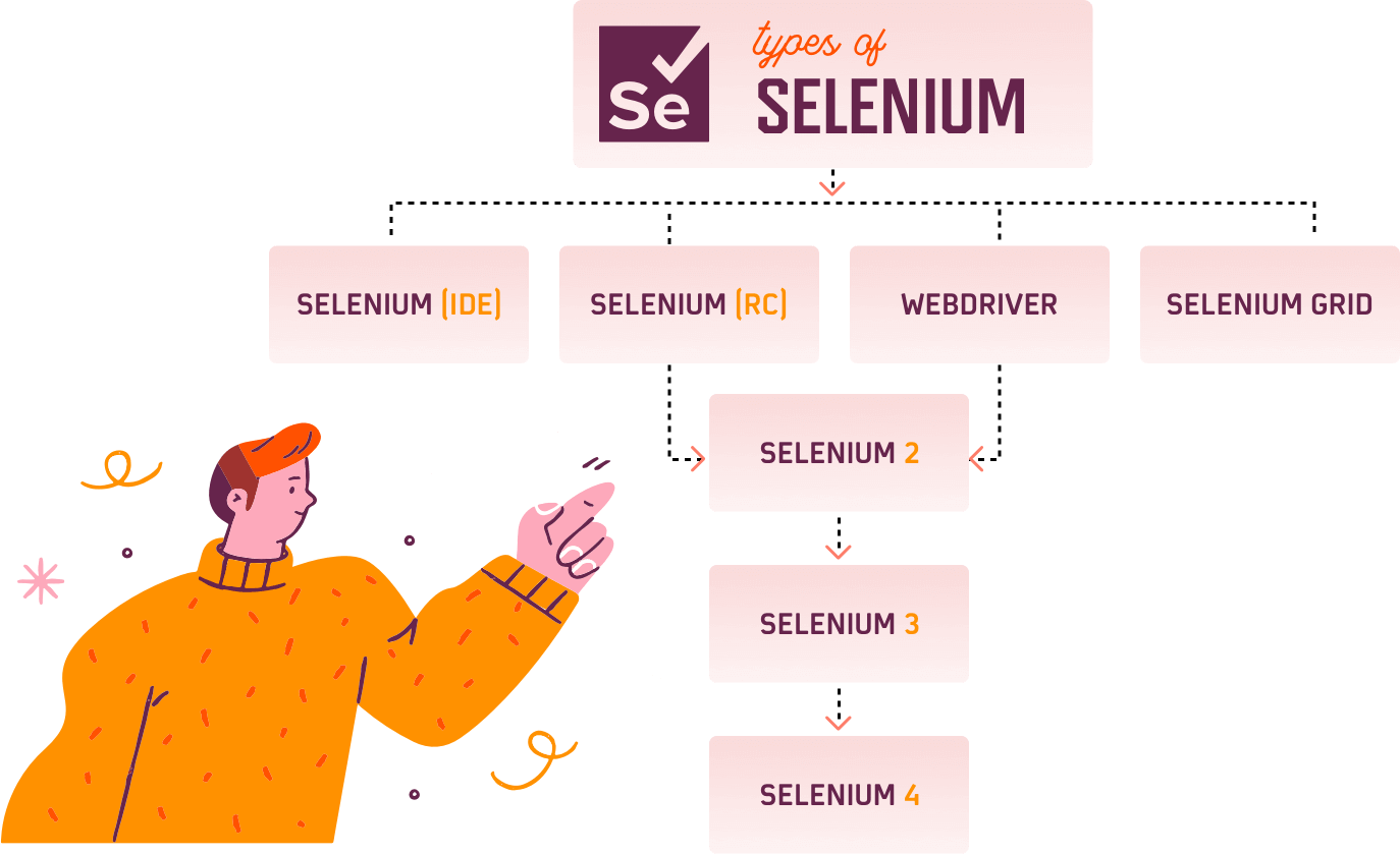 Know what is Selenium Webdriver? What is Selenium IDE? What is Selenium RC? What is Selenium Grid? Types of Selenium tool